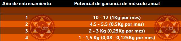dieta definicion muscular mujer